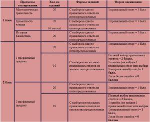 таблица ЕНТ и КТА