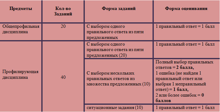 таблица КТА ТиПО