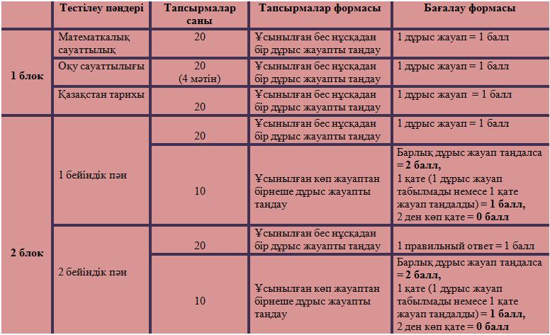 таблица АТК каз